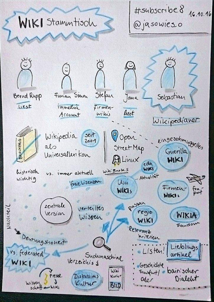 Sketchnotes von Jana